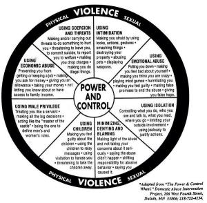 Domestic Violence Wheel Non-Gender